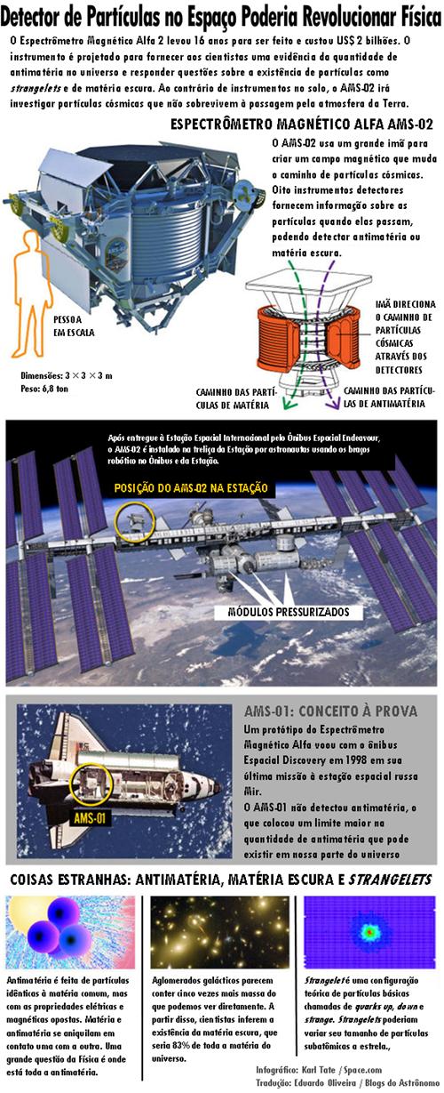 (Infográfico: Karl Tate / Space.com; Tradução: Edu Oliveira / Blogs do Astrônomo)