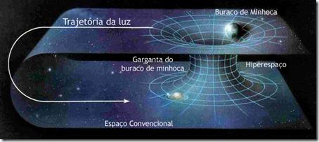 Esquema de buraco de minhoca (Via Diniz.Webnode.com.br)