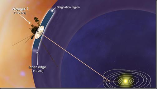 Ilustração da posição atual da Voyager 1 (Foto: JPL-Caltech/NASA)