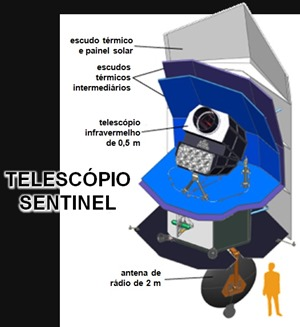 Esquema do Sentinel (Foto: B612 Foundation, Karl Tate/Space.com; Tradução: Eduardo Oliveira/Blog do Astrônomo)