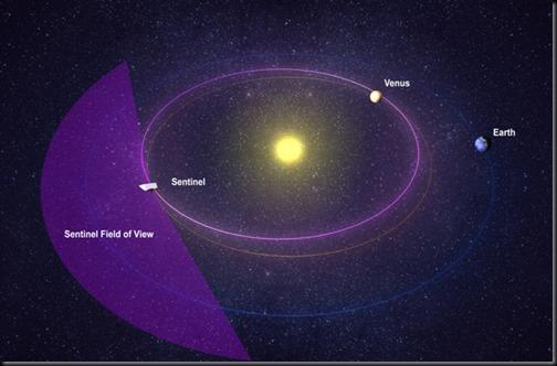 Ilustração da órbita e campo de visão planejatos para o Sentinel (Foto: B612 Foundation)