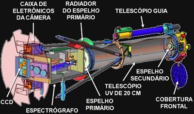 Infográfico mostrando os componentes do IRIS (Arte: Space.com / Tradução: Eduardo Oliveira)