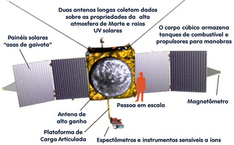 Infográfico da sonda MAVEN (Foto: Karl Tate / Space.com; Tradução: Eduardo Oliveira)