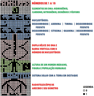 Diagrama da Mensagem de Arecibo (Arte: Eduardo Oliveira)