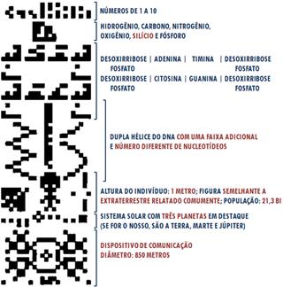 Interpretação da formação de Chilbolton conforme a mensagem de Arecibo, diferenças em vemelho (Arte: Eduardo Oliveira)
