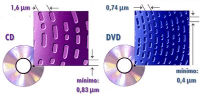 Binário em CDs e DVDs