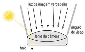 Esquema mostrando a formação de halos em fotografias