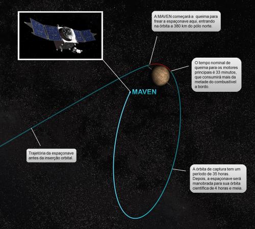Concepção artística da entrada da MAVEN na órbita de Marte (Crédito: GDFC / NASA)