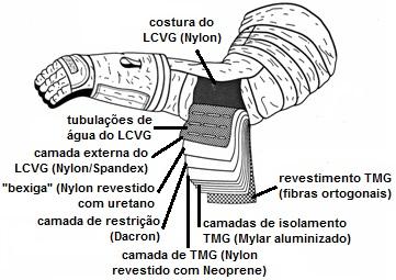 Camadas de pernas e braços no EMU (Foto NASA; Tradução: Eduardo Oliveira)