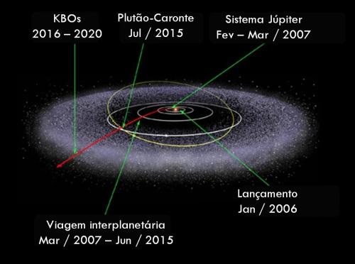 A viagem da New Horizons (Arte via NASA / Tradução: Eduardo Oliveira)