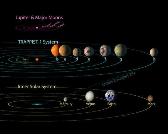 All seven planets discovered in orbit around the red dwarf star TRAPPIST-1 could easily fit inside the orbit of Mercury, the innermost planet of our solar system. In fact, they would have room to spare. TRAPPIST-1 also is only a fraction of the size of ou